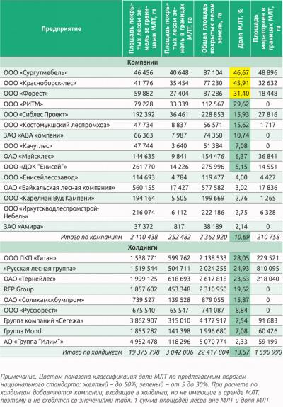 Таблица 2. Площадь покрытых лесом земель и доля МЛТ- покрытых лесом в FSC-сертифицированных арендованных участках компаний и холдингов по состоянию на конец 2014 года