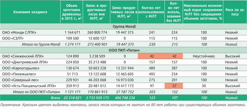 Таблица 3. Пример оценки устойчивости заготовки древесины по запасу