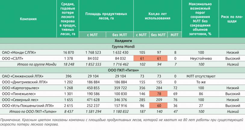 Таблица 4. Пример оценки устойчивости заготовки древесины по площади среднегодовых потерь лесного покрова продуктивных лесов