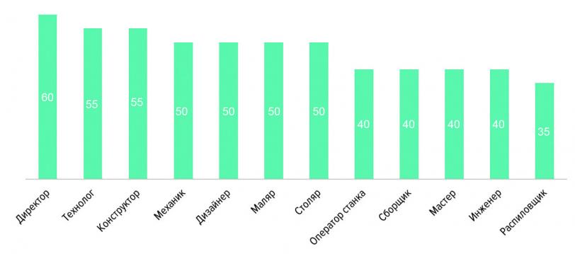 Рис. 7. Распределение средней предлагаемой зарплаты специалистов в лесной промышленности и деревообработке, тыс. руб.