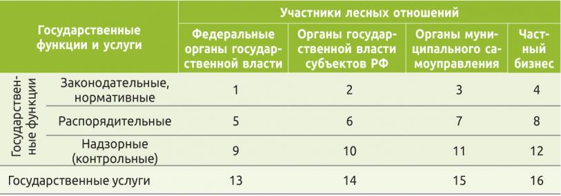 Таблица 1. Матрица решений по формированию системы государственного управления лесами