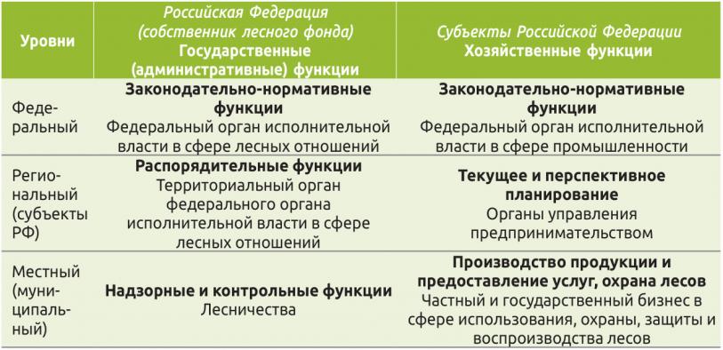 Таблица 2. Баланс интересов Российской Федерации и субъектов Российской Федерации в управлении лесным фондом