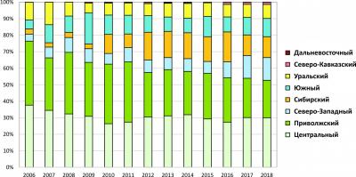 Рис 2. Распределение производства деревянных поддонов по федеральным округам, %
