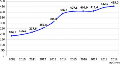 Рис. 3. Стоимость поддонов (официальная средняя отпускная цена производителей), руб./шт.