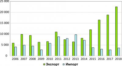 Рис. 4. Динамика импорта и экспорта деревянной тары, включая поддоны, в 2006–2018 годах, $ тыс.