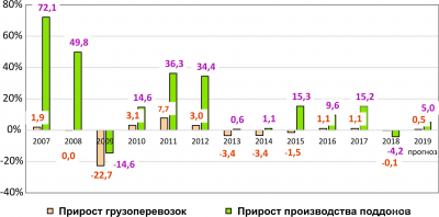 Рис. 5. Прирост грузоперевозок и производства поддонов, %