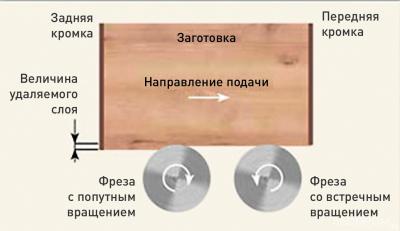 Рис. 1. Схема фугования кромки двумя фрезами