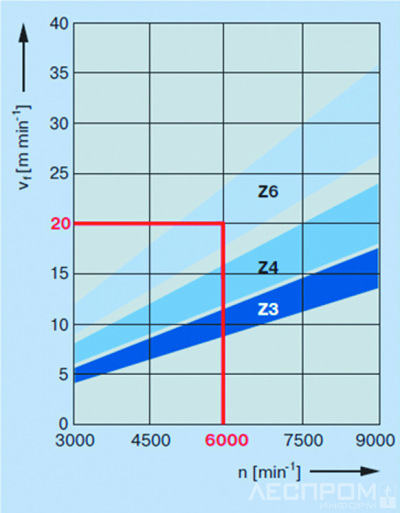 Рис. 2. Зависимость скорости подачи от частоты вращения шпинделя и числа режущих элементов