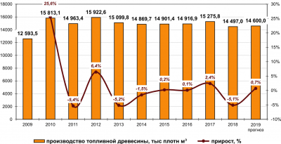 Рис. 1. Статистика производства топливной древесины в РФ в 2009–2018 гг., тыс. плотн. м3