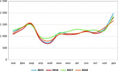 Рис. 2. Сезонное производство топливной древесины в РФ в 2015–2018 гг., тыс. плотн. м3