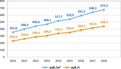Рис. 5. Отпускные цены топливной древесины (дров), руб./м3 и руб./т (плотность 650 кг/м3) в 2010–2018 гг.