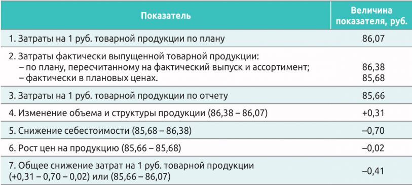 Таблица 3. Факторный анализ затрат на 1 руб. товарной продукции