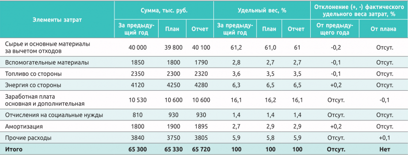 Таблица 1. Затраты на производство и структура затрат на производство