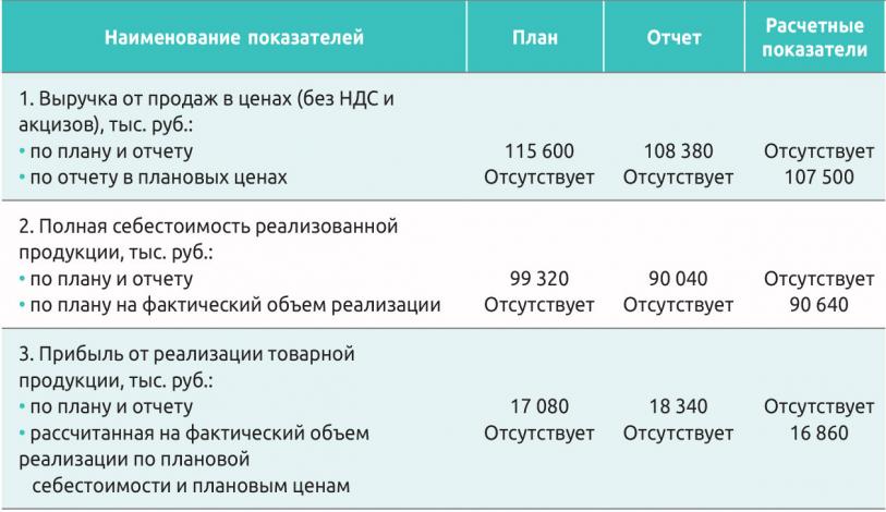 Таблица 4. Данные для факторного анализа прибыли от реализации продукции