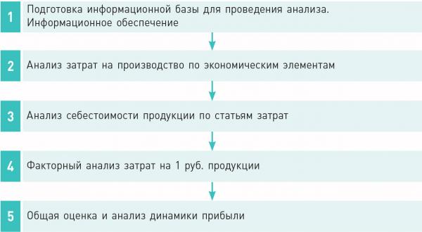 Рис. 1. Порядок проведения анализа себестоимости, прибыли и рентабельности