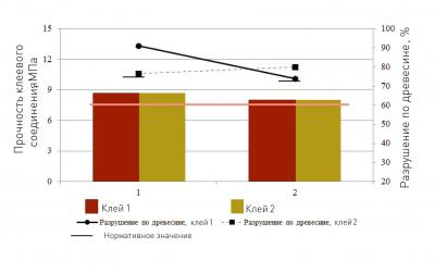 Рис. 4. Предел прочности клеевого соединения при послойном скалывании, МПа