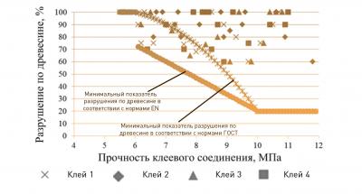Рис. 5. Исследование характера разрушения клеевого соединения