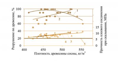 Рис. 6. Влияние плотности древесины на характер ее разрушения при скалывании по клеевому соединению