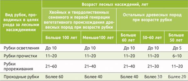 Таблица 1. Возрастные периоды рубок ухода для европейской части России [9]