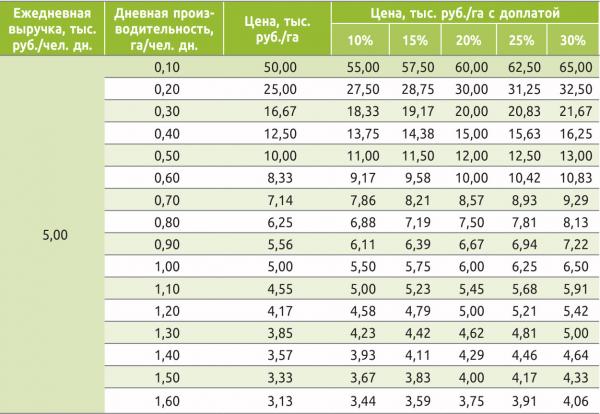 Таблица 3. Стоимость выполнения рубок ухода на 1 га в молодняках, га/чел. дн