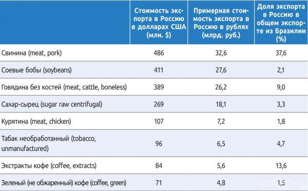 Крупнейшие статьи экспорта сельхохозяйственной продукции их Бразилии в Российскую федерацию в 2016 году (по данным FAOSTAT)