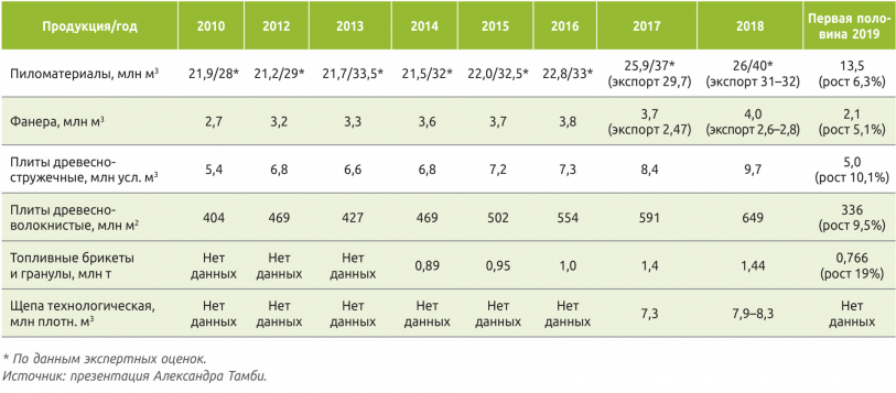 Таблица 1. Российский рынок продукции из древесины