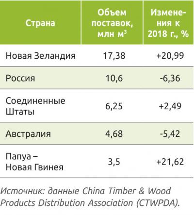 Таблица 2. Основные поставщики круглых лесоматериалов в Китай