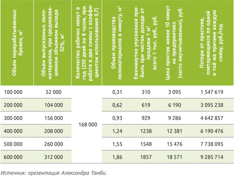 Таблица 4. Экономические потери от простоев лесопильного оборудования