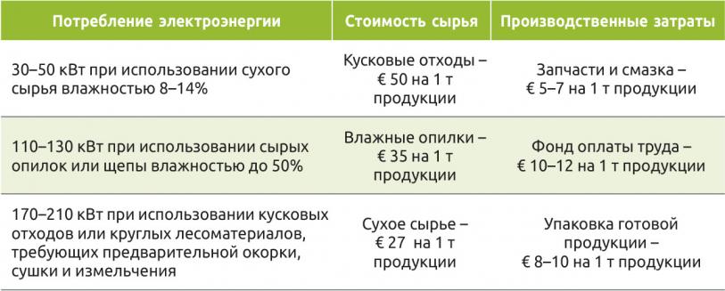 Таблица 5. Укрупненная себестоимость производства 1 т биотоплива