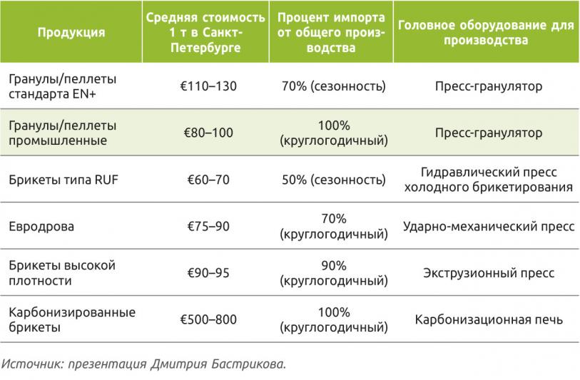 Таблица 6. Средняя рыночная стоимость биотоплива
