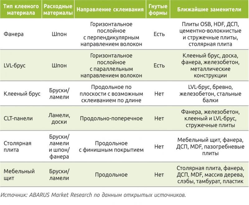 Таблица 1. Клееные древесные материалы и их взаимозаменяемость