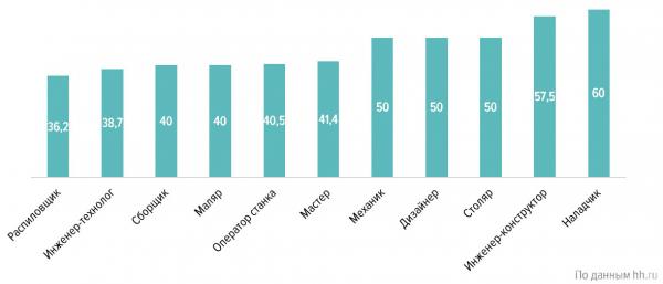 Распределение средней предлагаемой заработной платы в сфере «Лесная промышленность, деревообработка» по специализациям, тыс. руб. (Россия, III квартал 2019 г.)