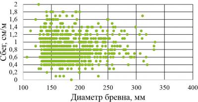 Изменение величины сбега в зависимости от диаметра пиловочных бревен (по данным Владимира Швеца и Александра Тамби)