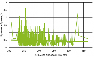 Зависимость кривизны пиловочника от диаметра (по данным Владимира Швеца и Александра Тамби)