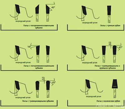 Рекомендуемые профили зубьев круглых лесопильных пил для пиления мягкой, твердой, подсушенной и мороженой древесины