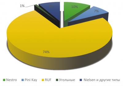 Рис. 1. Распределение производственных мощностей по видам брикетов