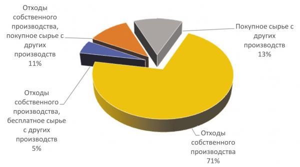 Рис. 2. Сырьевое обеспечение предприятий по выпуску брикетов в первой половине 2019 г.