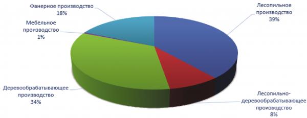 Рис. 3. Производства, при которых организуется участок брикетирования