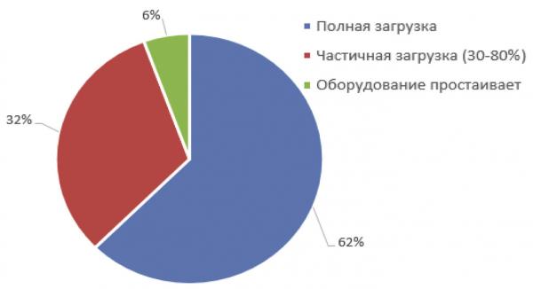 Рис. 5. Загрузка производственных мощностей по выпуску брикетов