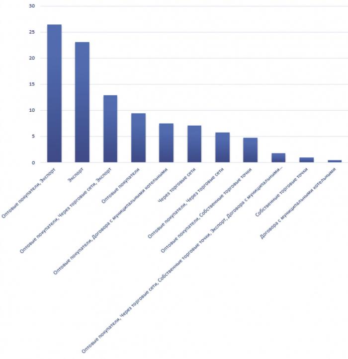 Рис. 7. Распределение объемов поставок по каналам продаж, %