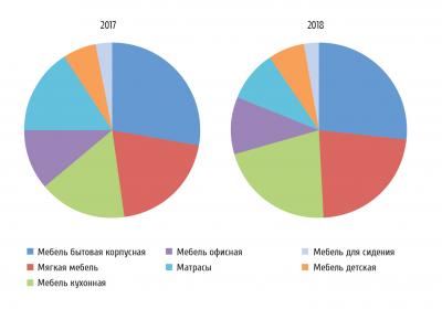 Рис. 3. Структура мебельного производства в России в 2017 и 2018 годах