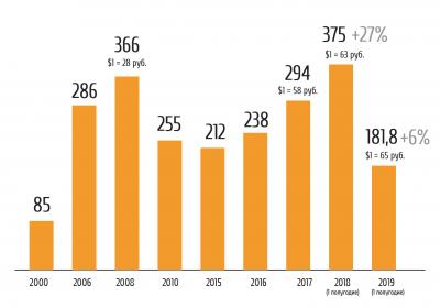 Рис. 4. Экспорт мебели из России в 2000–2019 годы, млн долл.