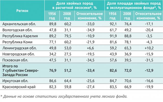 Сравнение доли хвойных пород в лесном фонде и в расчетной лесосеке по различным регионам Северо-Запада России и Сибири с 1956 по 2008 г.