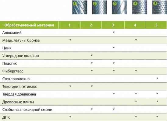 Табл. 1. Применение профилей зубьев (насечек) борфрез для разных материалов