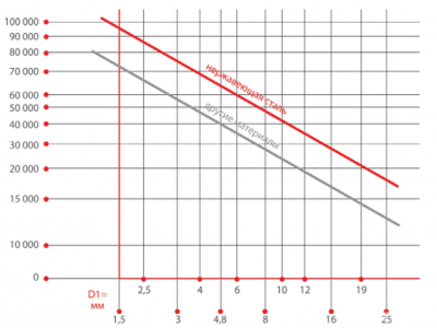 Рис. 4. Рекомендованные режимы (параметры) фрез для различных материалов (по вертикали – частота вращения, 1/мин, по горизонтали – диаметр, мм)