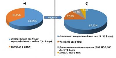 Рис. 1. Экспортируемая продукция ЛПК в валютном исчислении в 2018 году, %: а – в целом ($11,91 млрд), б – без учета продукции ЦБП