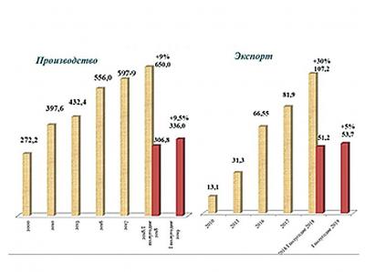 Рис. 3. Производство и экспорт древесно-волокнистых плит (MDF), млн м2