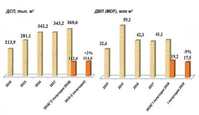 Рис. 4. Импорт древесно-стружечных и древесно-волокнистых плит в 2010–2019 гг.