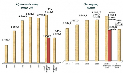 Рис. 6. Производство и экспорт фанеры в России