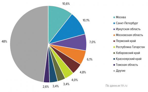 Распределение вакансий в сфере «Лесная промышленность, деревообработка» по регионам России (в % от общего количества вакансий, 2019 г.)